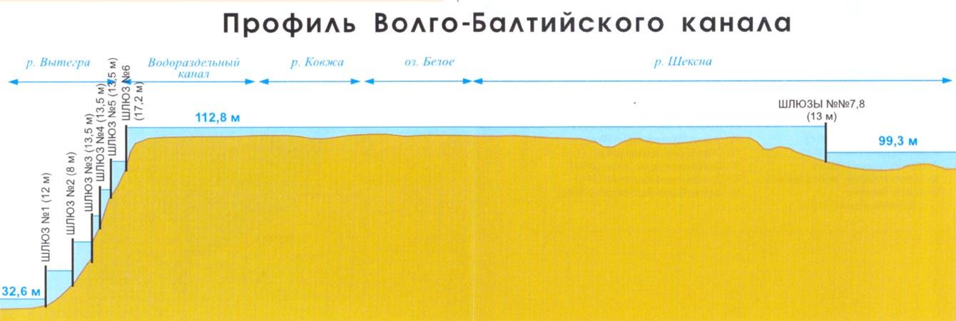 Профиль Волго-Балтийского